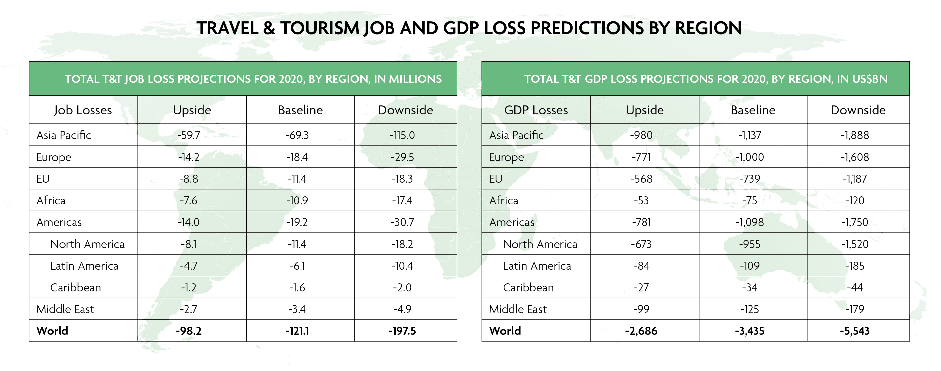 More than 197m Travel & Tourism jobs will be lost due to prolonged travel restriction